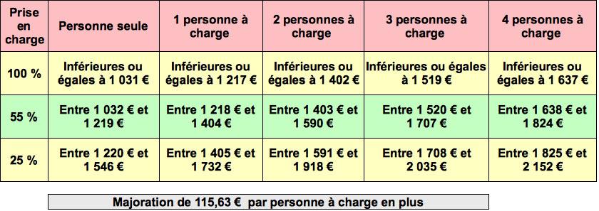 Aide Juridictionnelle 2019 Info Handicap