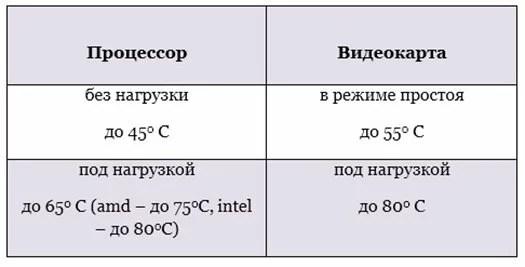 อุณหภูมิโปรเซสเซอร์ปกติสำหรับคอมพิวเตอร์คืออะไร?