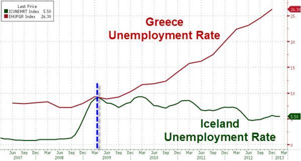 https://i2.wp.com/info-war.gr/wp-content/uploads/2013/04/Iceland-vs-Greece_0.jpg