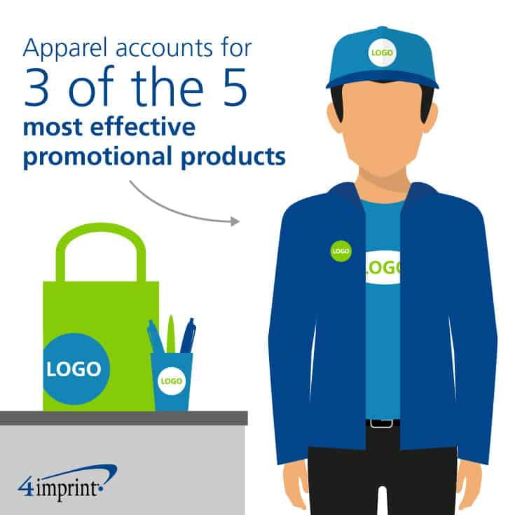 Bags, caps and outerwear account for 3 of the 5 most effective promotional products