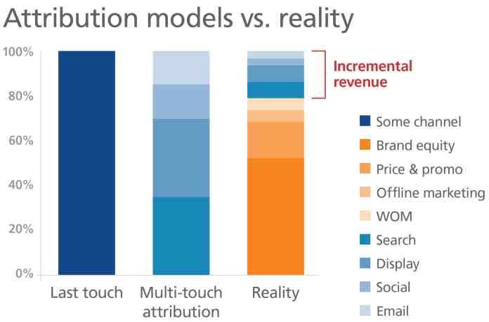 Image result for attribution models