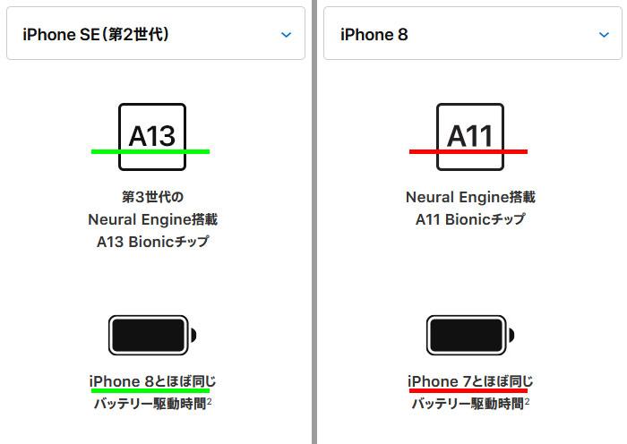 iphone-seと8の比較