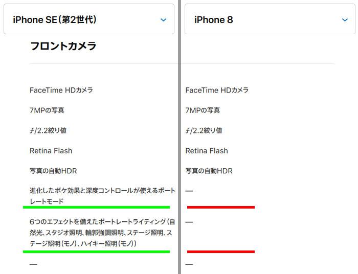 iPhoneSE(第二世代)とiPhone8のフロントカメラ比較