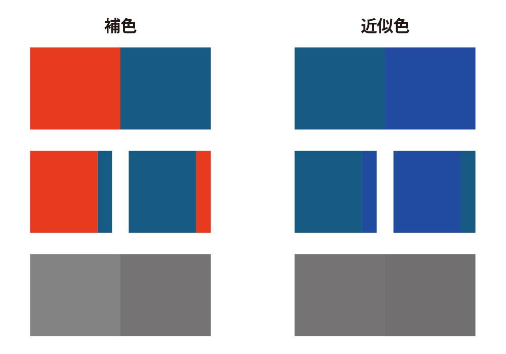 明るさが同じ色相の補色と近似色