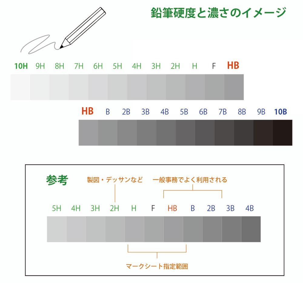 鉛筆硬度の濃度と種類
