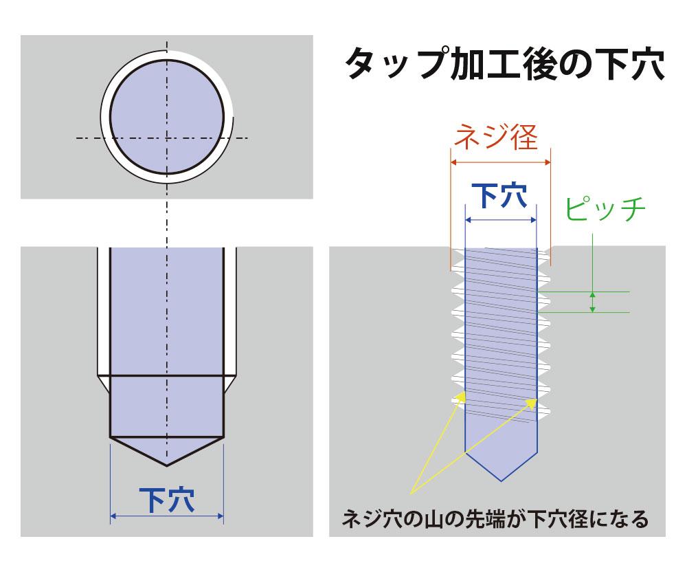 タップ穴の下穴断面