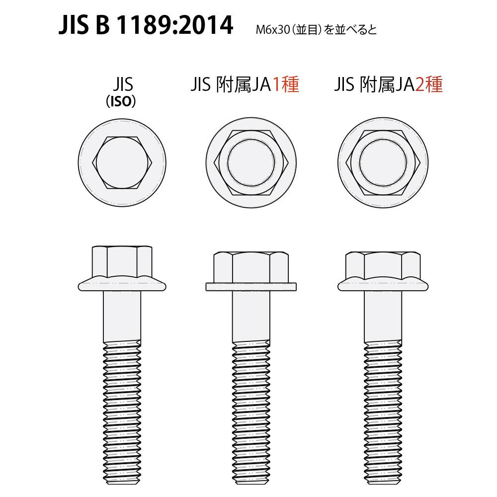JIS1種2種とISOの違い