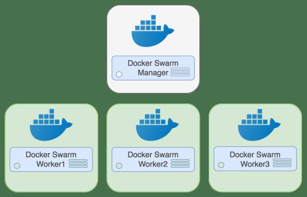 PostgreSQL Docker Swarm Architecture
