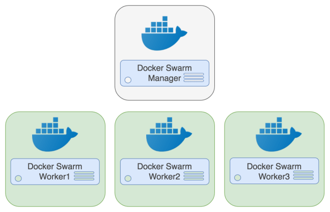 PostgreSQL Docker Swarm Architecture