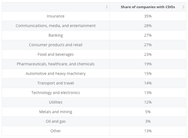 Share of companies with chief digital officers (CDOs) worldwide, by industry