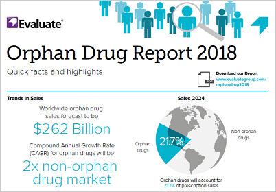 EvaluatePharma Orphan Drug 2018 Infographic