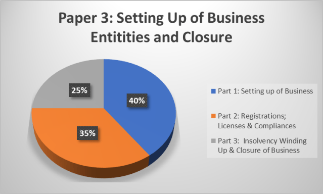 CS Executive Module 1 Paper 3 Setting up of Business Entitites and Closure