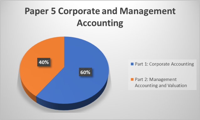 CS Executive Module 2 Paper 5 Corporate and Management Accounting