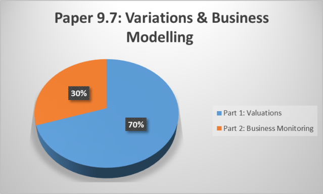 CS Professional Exam Paper 9.7 Variations and Business Modelling