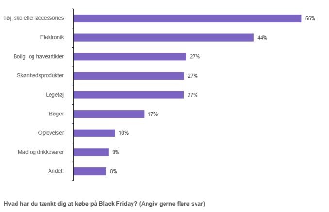 Danskerne planlægger især at shoppe tøj, sko og elektronik på fredag til årets Black Friday.