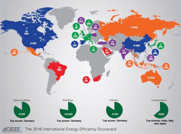 España entre los líderes mundiales en eficiencia energética