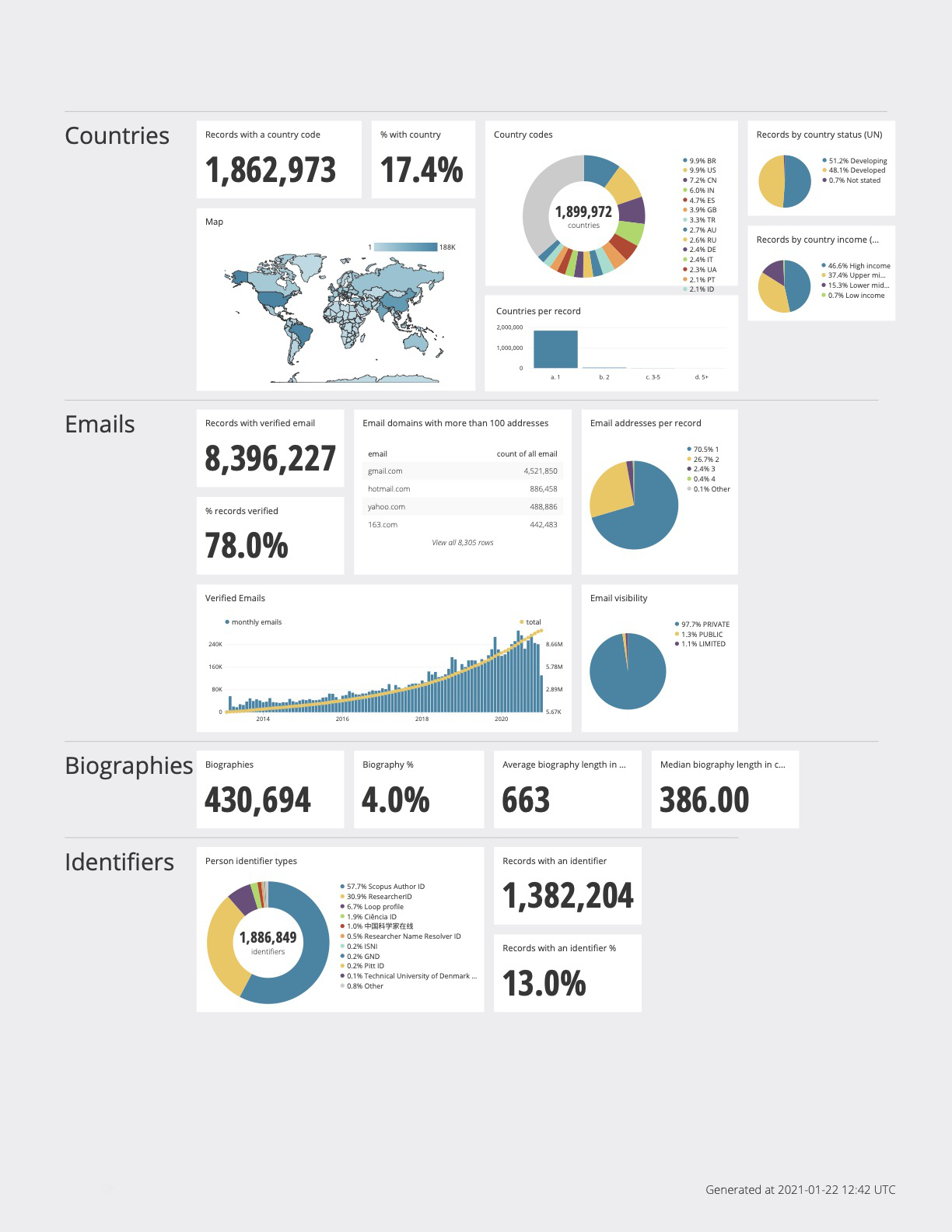 Image containing various charts about ORCID use