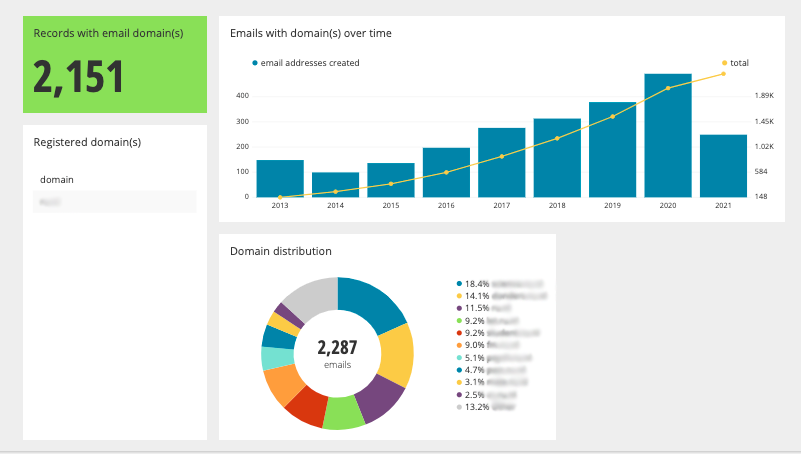bar graph and pie chart showing email doman distribution