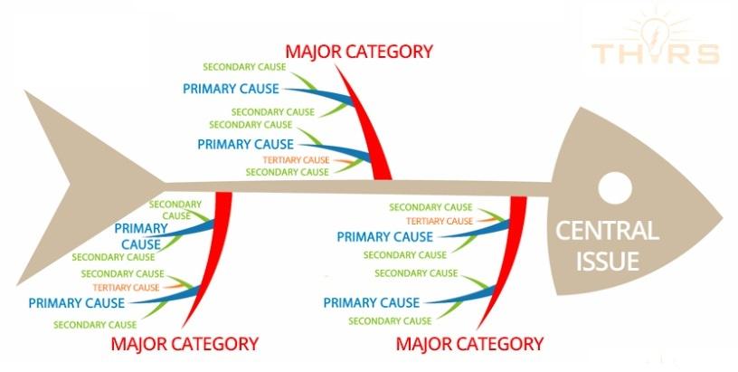 fishbone diagrams help solve manufacturing problems pareto chart fishbone diagram welding defects #18