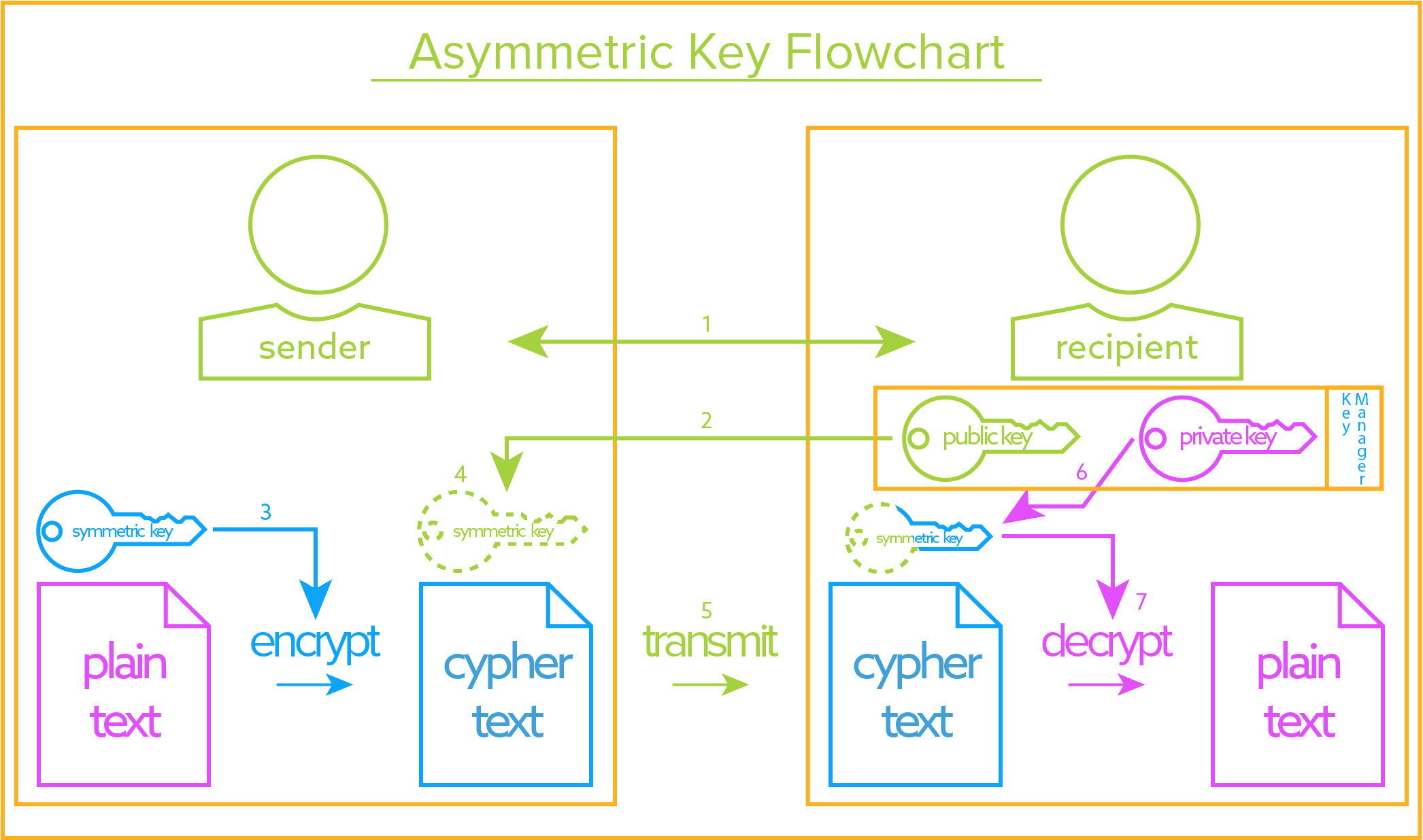 The Definitive Guide To Encryption Key Management Fundamentals