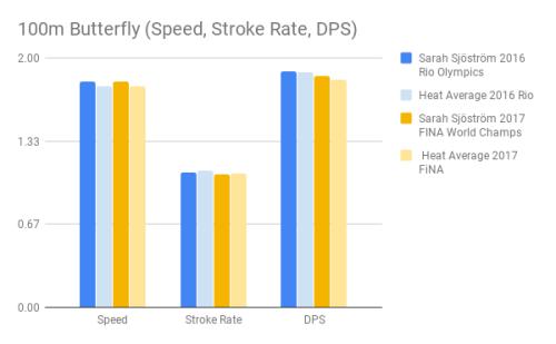 Sjostrom_100m Butterfly (Speed, Stroke Rate, DPS)