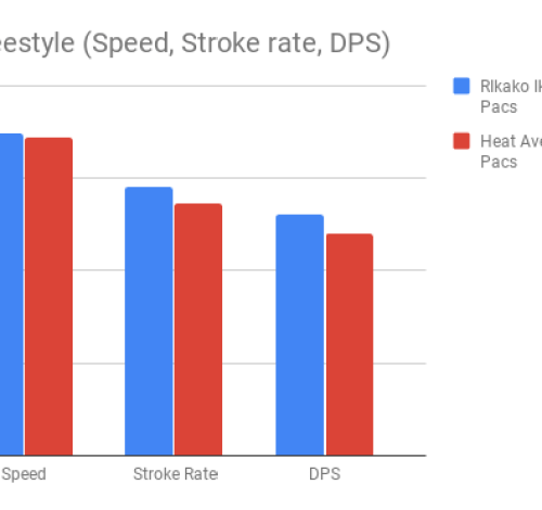 Ikee_200m Freestyle (Speed, Stroke rate, DPS)