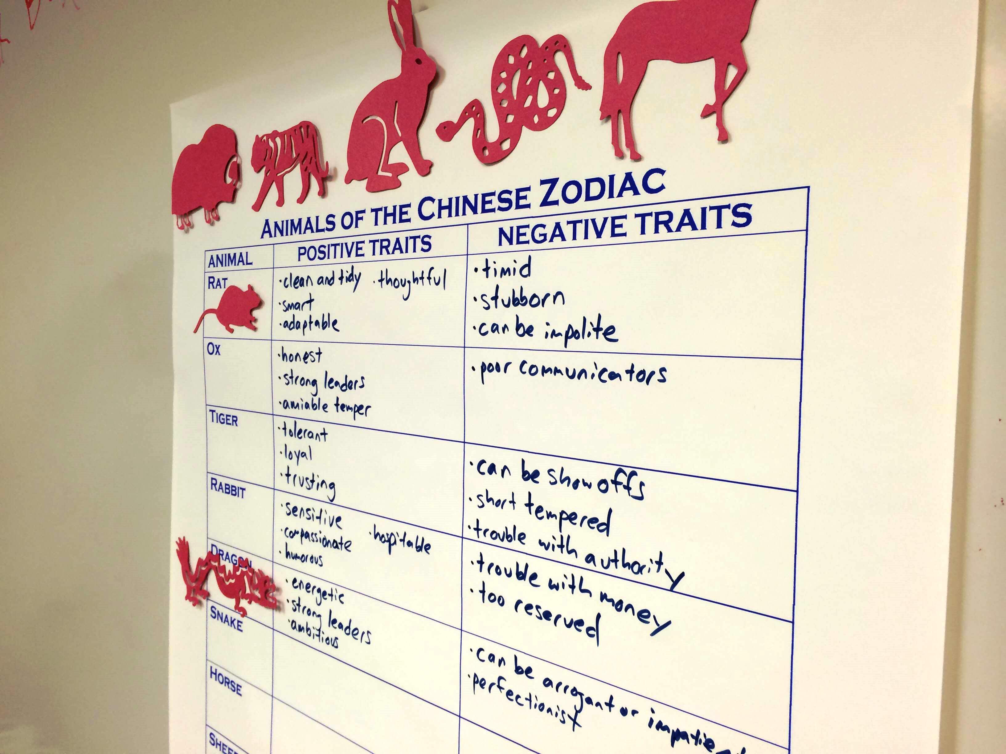 Grades 6 8 The Symbolism Behind Animals Of The Chinese Zodiac