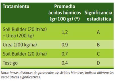 El efecto del Soil Builder