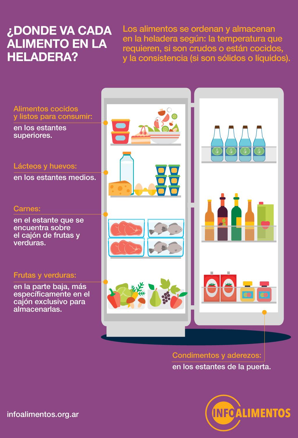Infografia alimentos en heladera