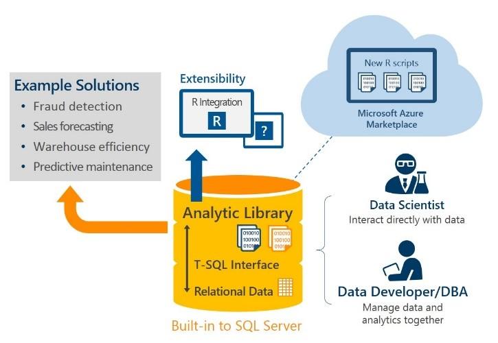 PolyBase no SQL Server 2016