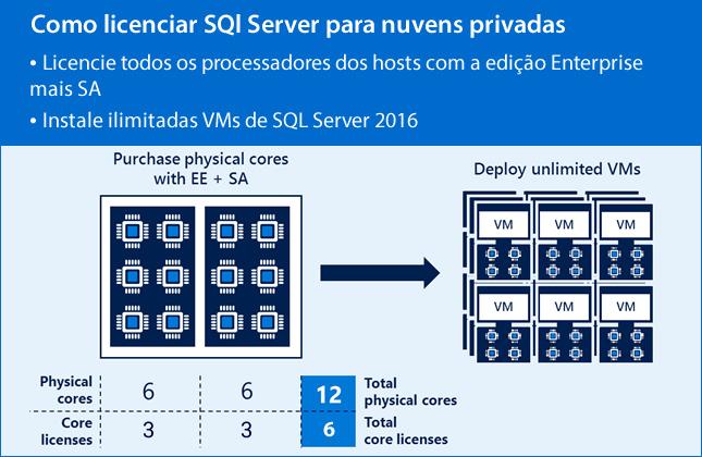 Como licenciar o SQL Server 2016 em ambientes de nuvem privada.