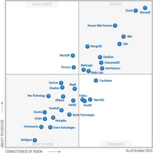 A disputa do SQL Server vs Oracle segundo o Gartner.