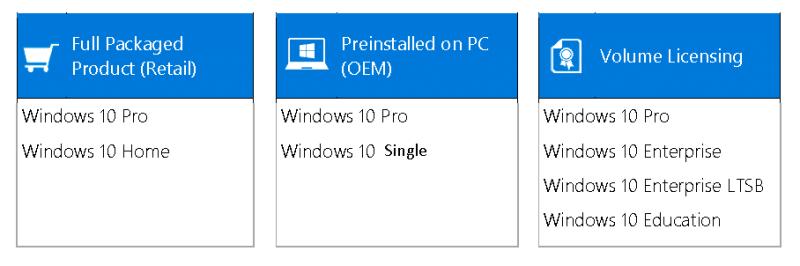 Os vários tipos de Windows e como comprar Windows 10