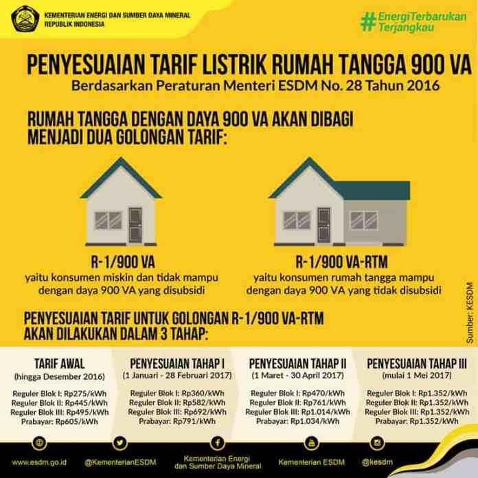 Penyesuaian Tarif Listrik Rumah Tangga 900 VA
