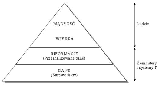 Rys.17 Dane, informacje, wiedza /przyp.6/