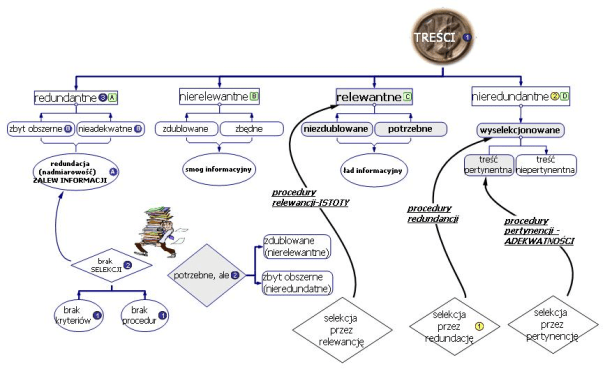 Rys.19 TREŚCI w organizacji - wybrane procesy infobrokerskie