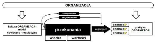 Model kultury J.Kmity