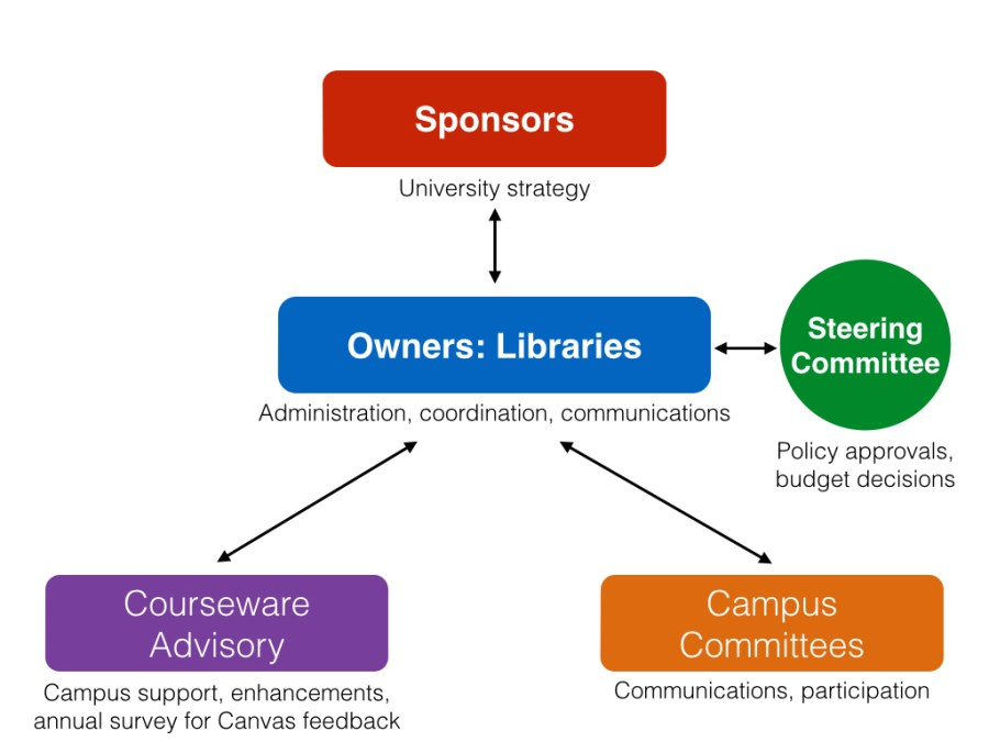 Courseware Governance Structure at the University of Pennsylvania