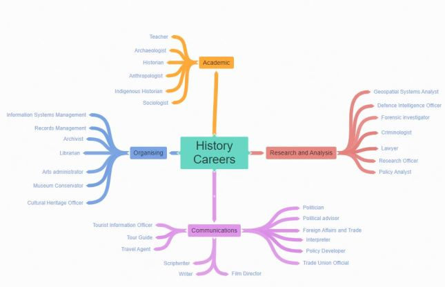 Find a history career that suits your abilities
