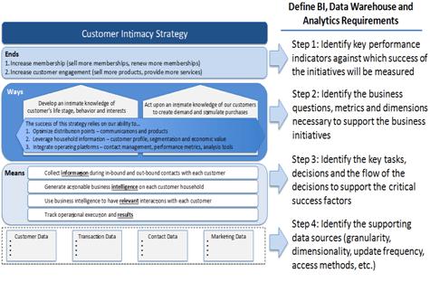 Most Excellent Big Data Strategy Document Infocus Blog