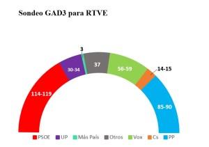sondeo GAD3 para RTVE