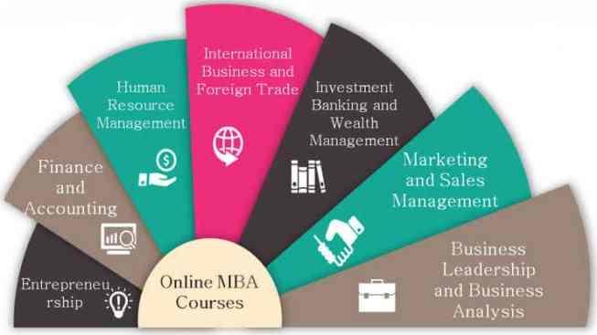MBA का फुल फॉर्म क्या है - Full form of MBA in Hindi