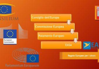 nuovo regolamento europeo sui droni-easa-regole europee sui droni-sapritalia easa