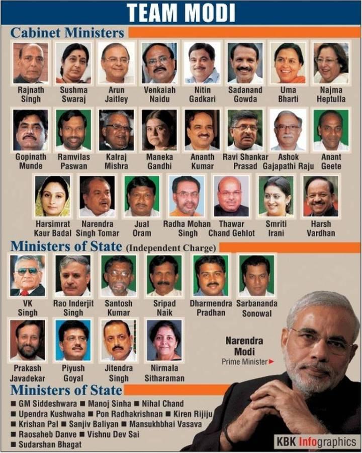 Cabinet Ministers Central Government India 2017 Thesecretconsul Com