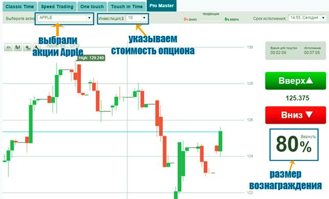 bitcoin investirati ili trgovati dionica binarnih opcija