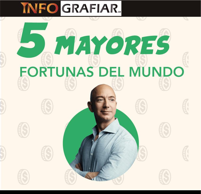 5 Mayores fortunas del mundo