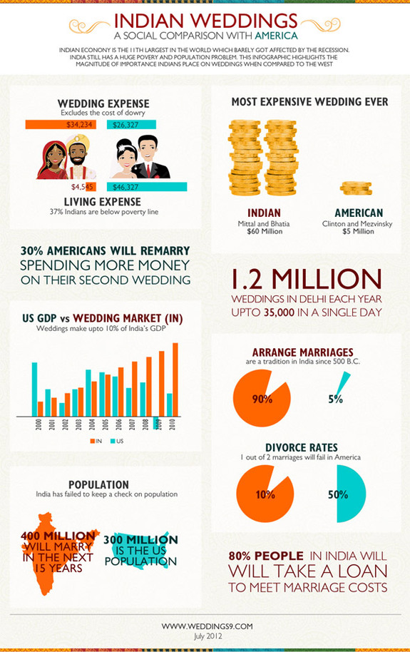 Indian Weddings infographic