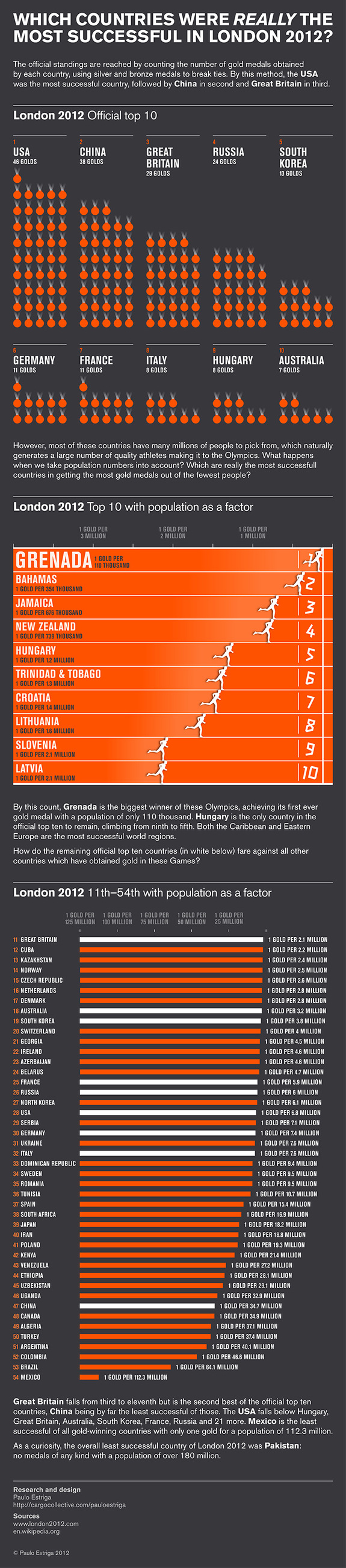 London 2012 success infographic