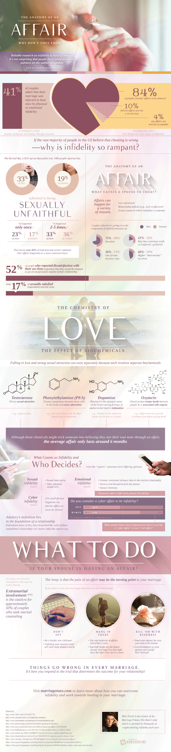 why-affairs-dont-last-infographic 550px