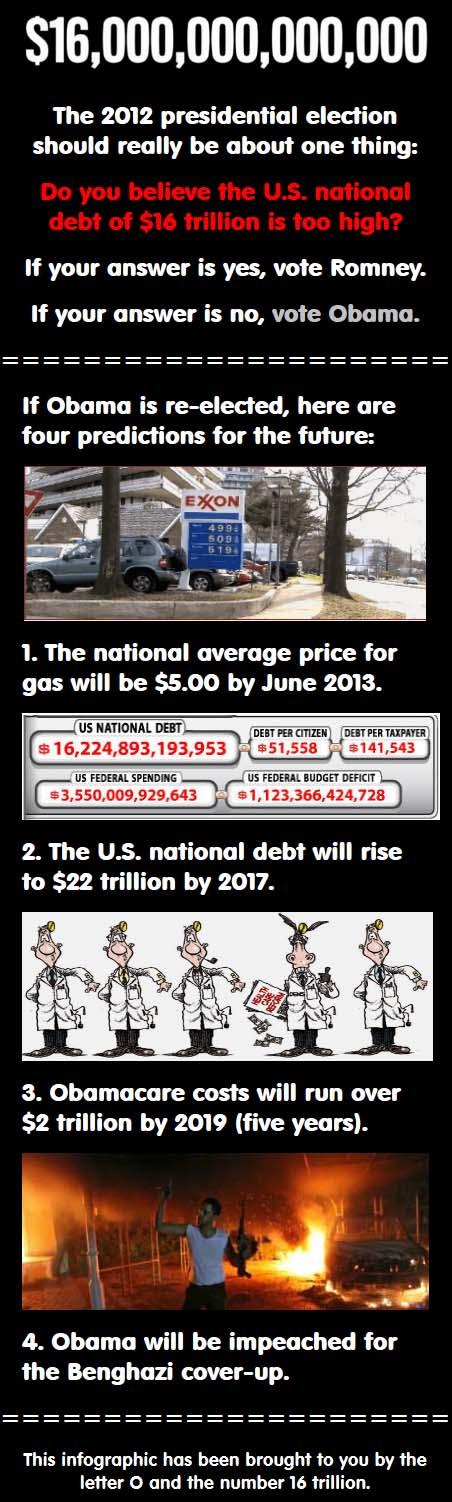 $16 Trillion in Debt